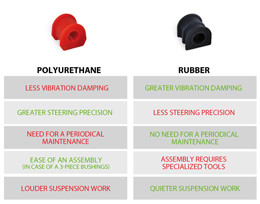 Rubber vs. Polyurethane main differences